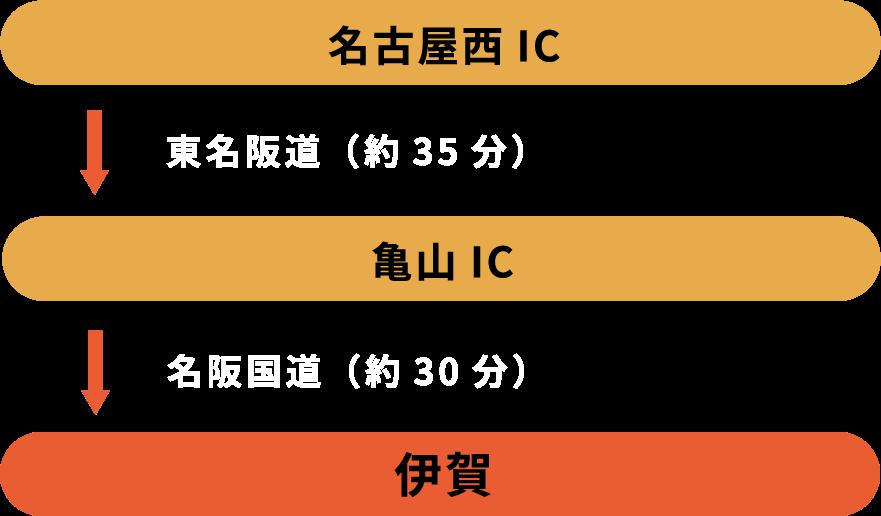 Customers coming from Nagoya