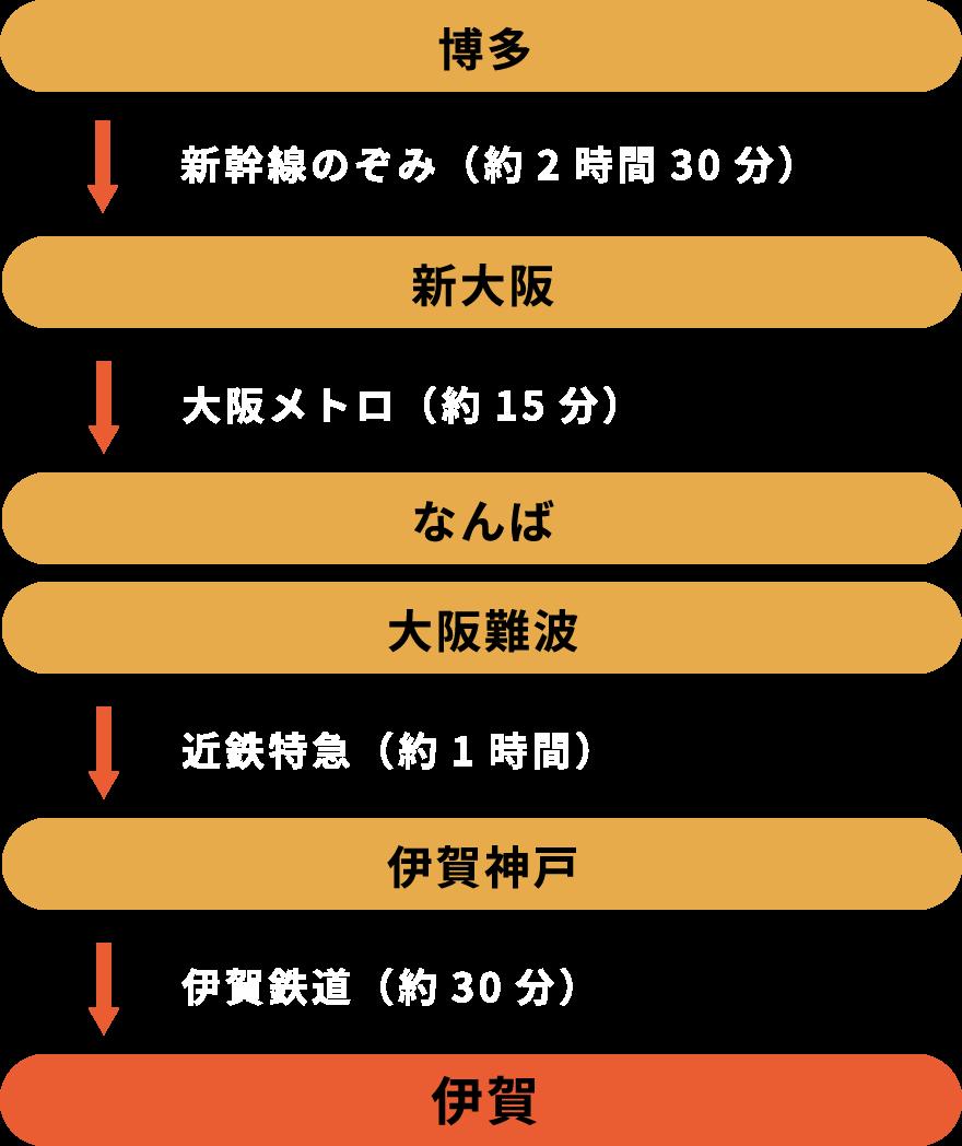 Customers coming from Hakata